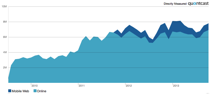 Aantal bezoekers per maand in Nederland