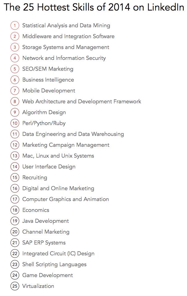 Top 25 vaardigheden LinkedIn 2014
