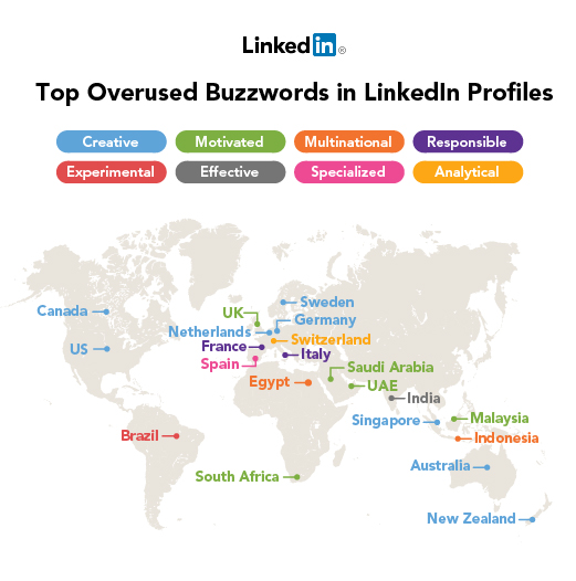 Top 10 Overused Professional Buzzwords 2012