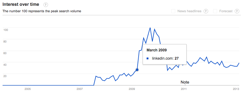 Trendstatistieken LinkedIn Nederland 2013