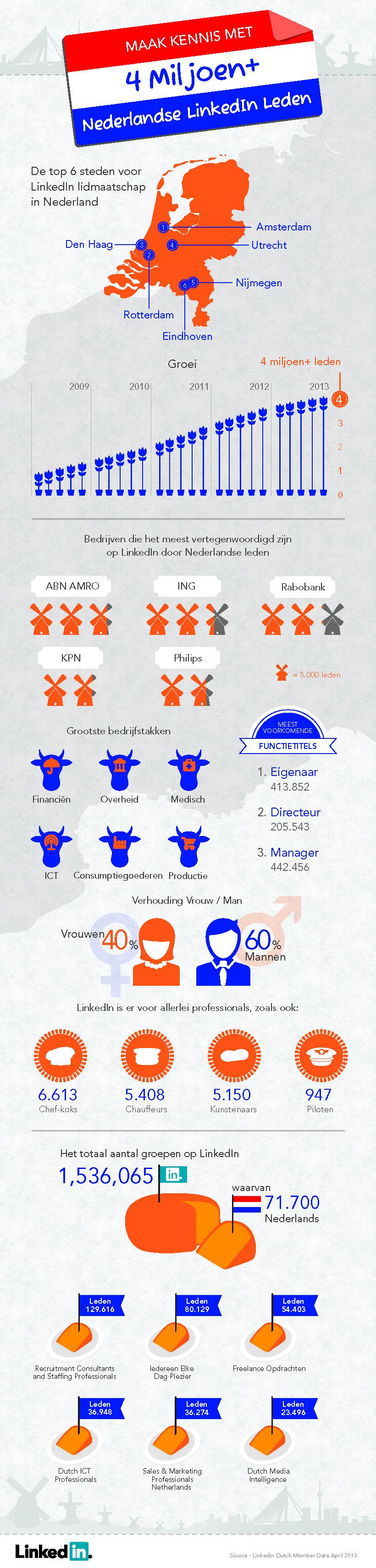 4 miljoen LinkedIn leden in Nederland