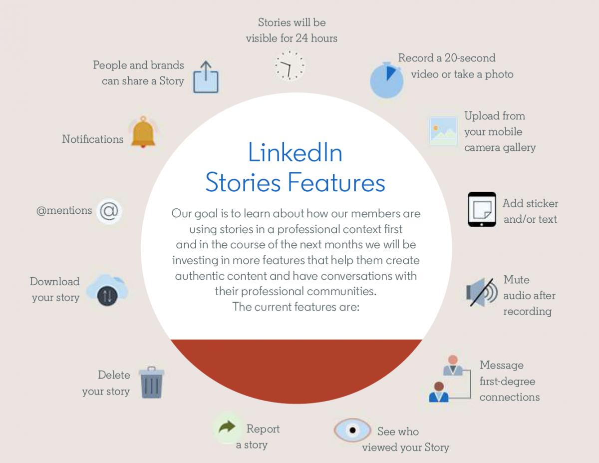 LinkedIn Stories: een nieuwe plek voor dialoog en het delen van informatie